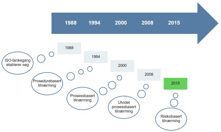 ISO 9001 historikk3